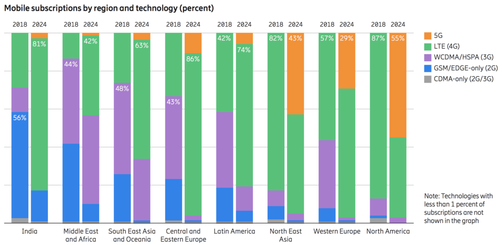 mobile subcription by region and technology