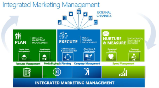 integrated marketing management