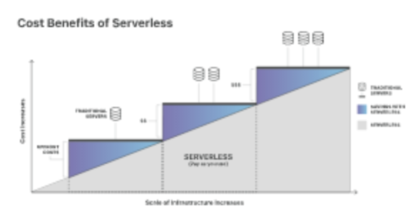 Serverless computing-cloud innovation